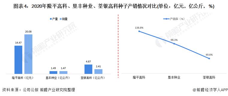 图表4:2020年隆平高科、垦丰种业、荃银高科种子产销情况对比(单位:亿元,亿公斤,%)