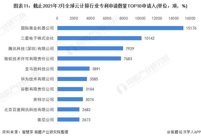 图表11:截止2021年7月全球云计算行业专利申请数量TOP10申请人(单位:项,%)