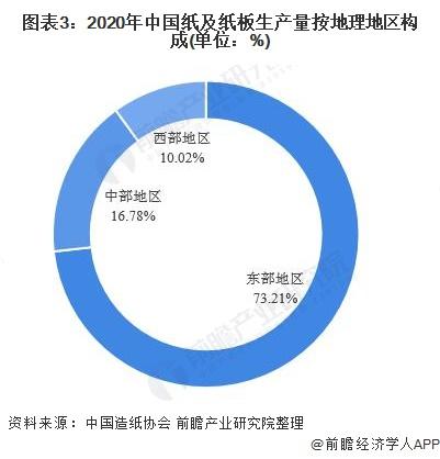 图表3:2020年中国纸及纸板生产量按地理地区构成(单位:%)