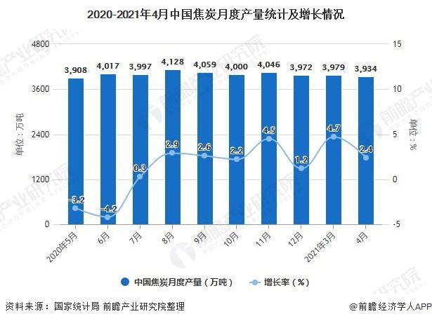 2020-2021年4月中国焦炭月度产量统计及增长情况
