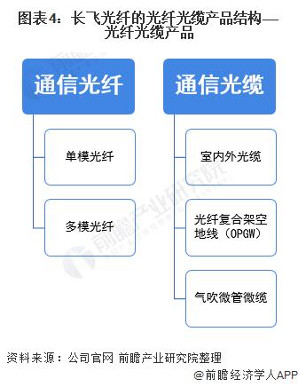 图表4:长飞光纤的光纤光缆产品结构——光纤光缆产品