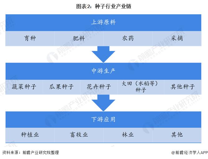 图表2:种子行业产业链