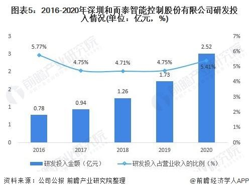 图表5:2016-2020年深圳和而泰智能控制股份有限公司研发投入情况(单位:亿元,%)