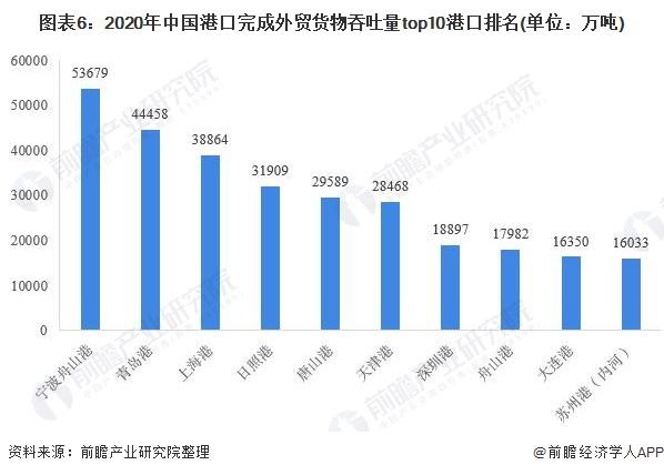 图表6:2020年中国港口完成外贸货物吞吐量<font class=