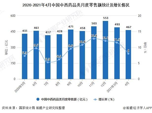 2020-2021年4月中国中西药品类月度零售额统计及增长情况