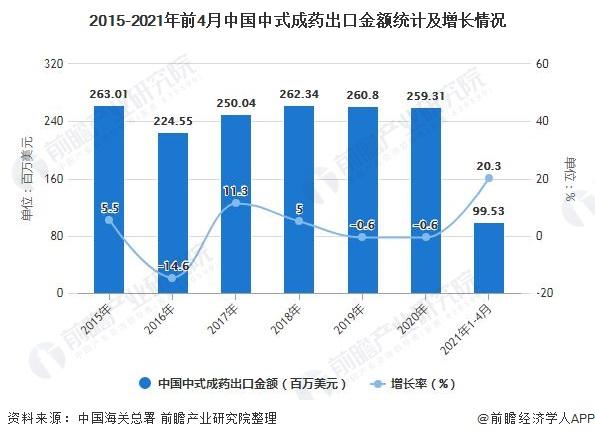 2015-2021年前4月中国中式成药出口金额统计及增长情况