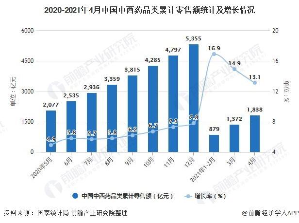 2020-2021年4月中国中西药品类累计零售额统计及增长情况