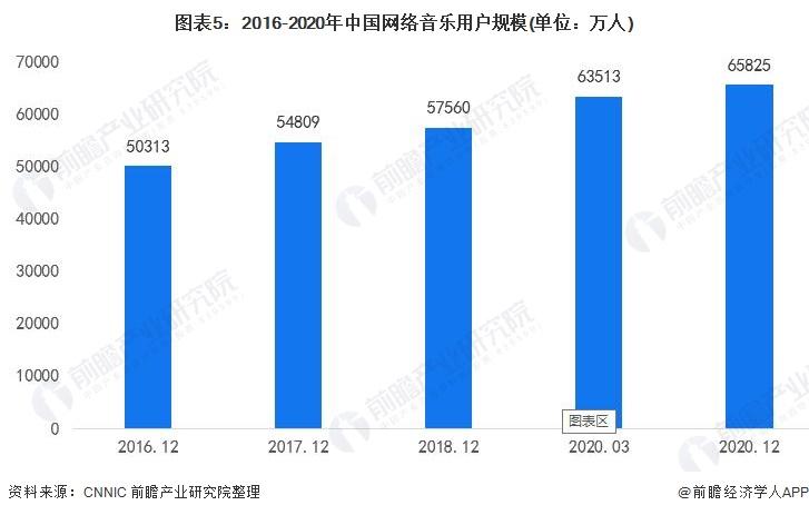 图表5:2016-2020年中国网络音乐用户规模(单位:万人)