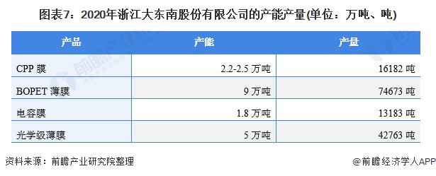 图表7:2020年浙江大东南股份有限公司的产能产量(单位:万吨、吨)