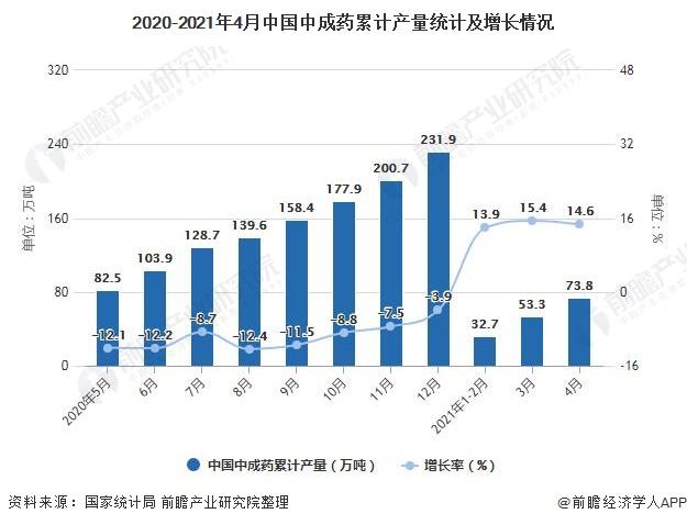 2020-2021年4月中国中成药累计产量统计及增长情况
