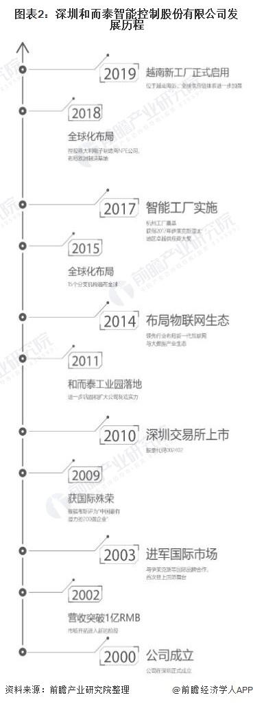 图表2:深圳和而泰智能控制股份有限公司发展历程
