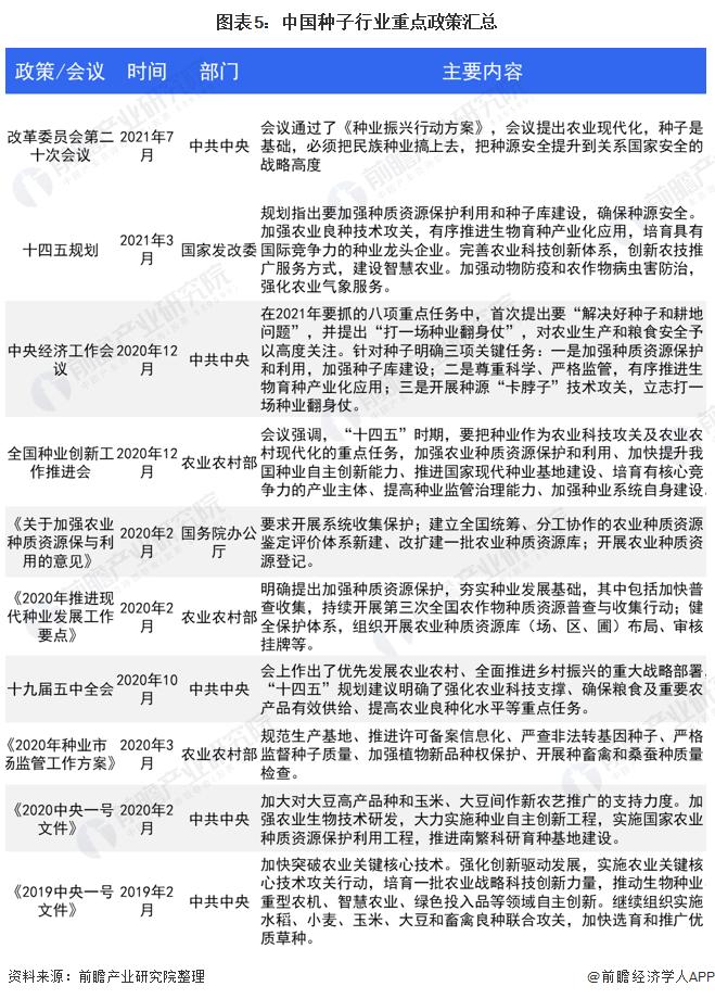 图表5:中国种子行业重点政策汇总