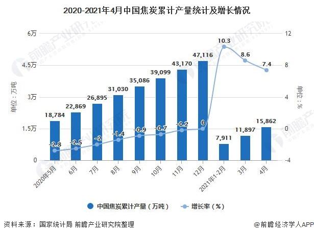 2020-2021年4月中国焦炭累计产量统计及增长情况