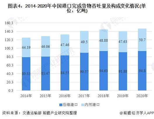 图表4:2014-2020年中国港口完成货物吞吐量及构成变化情况(单位:亿吨)