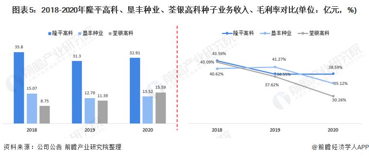 图表5:2018-2020年隆平高科、垦丰种业、荃银高科种子业务收入、毛利率对比(单位:亿元,%)