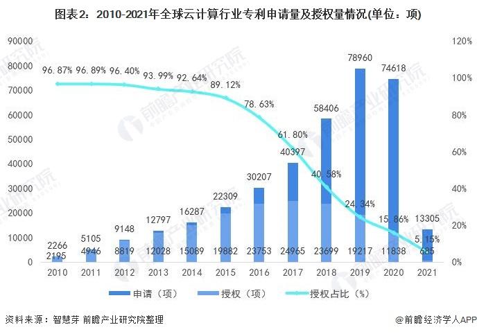 图表2:2010-2021年全球云计算行业专利申请量及授权量情况(单位:项)
