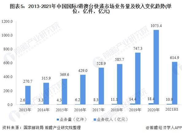 图表5:2013-2021年中国国际/港澳台快递市场业务量及收入变化趋势(单位:亿件,亿元)