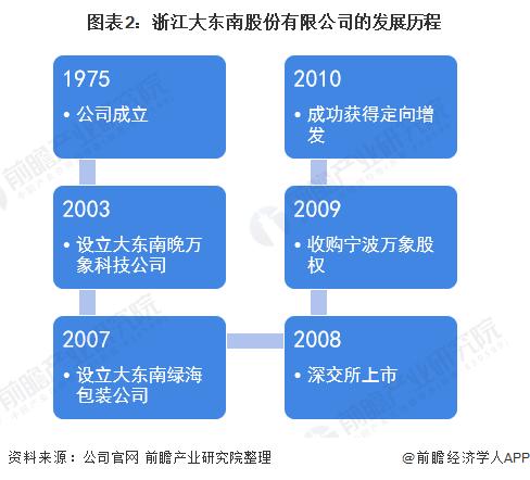 图表2:浙江大东南股份有限公司的发展历程