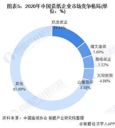 图表5:2020年中国造纸企业市场竞争格局(单位:%)