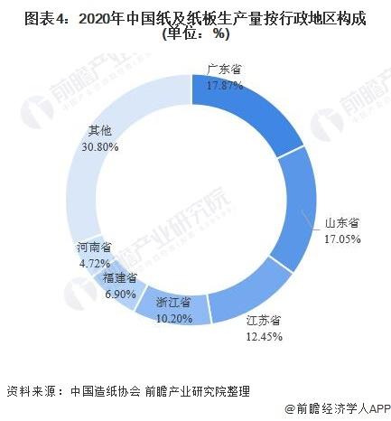 图表4:2020年中国纸及纸板生产量按行政地区构成(单位:%)