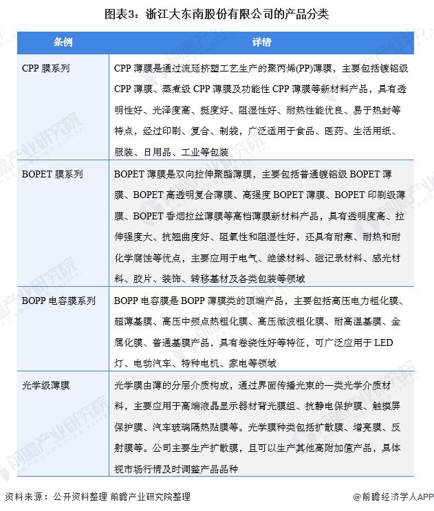 图表3:浙江大东南股份有限公司的产品分类