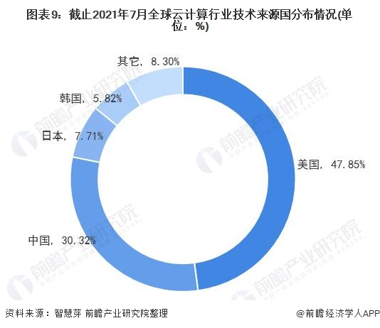 图表9:截止2021年7月全球云计算行业技术来源国分布情况(单位:%)