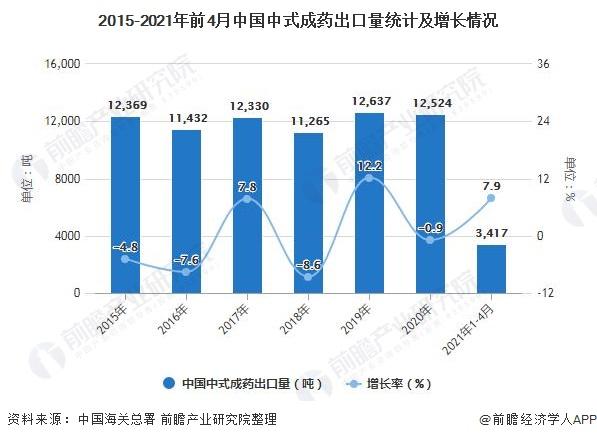 2015-2021年前4月中国中式成药出口量统计及增长情况