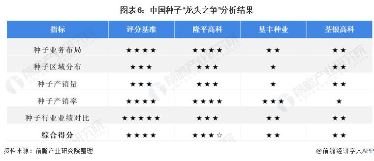 """图表6:中国种子""""龙头之争""""分析结果"""