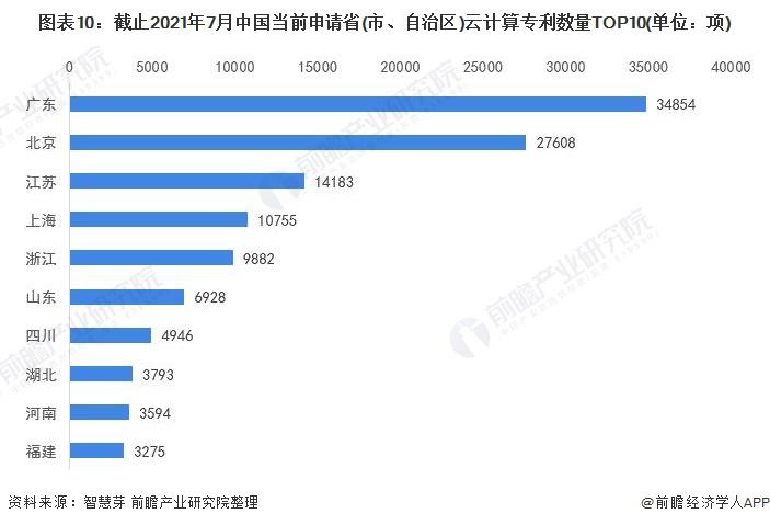 图表10:截止2021年7月中国当前申请省(市、自治区)云计算专利数量TOP10(单位:项)