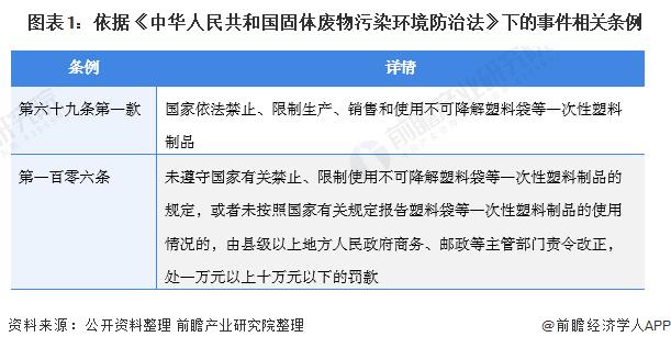 图表1:依据《中华人民共和国固体废物污染环境防治法》下的事件相关条例