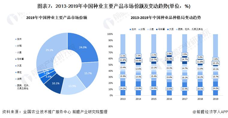 图表7:2013-2019年中国种业主要产品市场份额及变动趋势(单位:%)