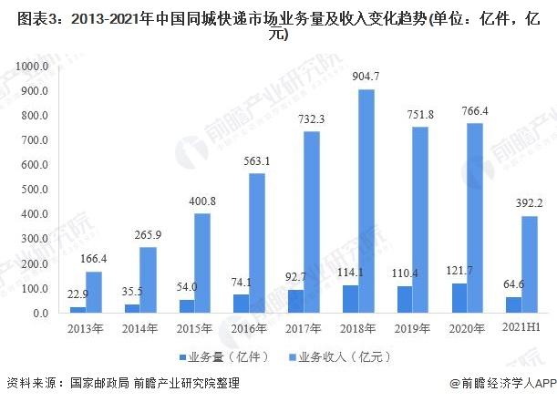图表3:2013-2021年中国同城快递市场业务量及收入变化趋势(单位:亿件,亿元)