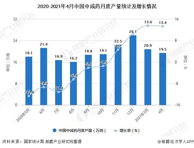2020-2021年4月中国中成药月度产量统计及增长情况