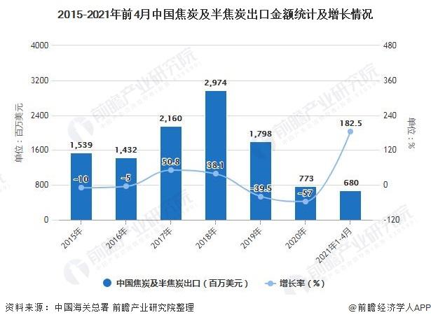 2015-2021年前4月中国焦炭及半焦炭出口金额统计及增长情况