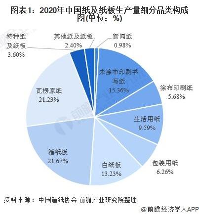 图表1:2020年中国纸及纸板生产量细分品类构成图(单位:%)