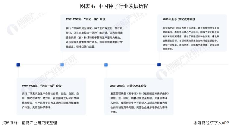 图表4:中国种子行业发展历程