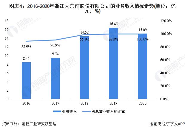 图表4:2016-2020年浙江大东南股份有限公司的业务收入情况走势(单位:亿元,%)