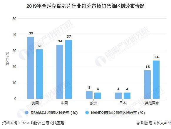 2019年全球存储芯片行业细分市场销售额区域分布情况
