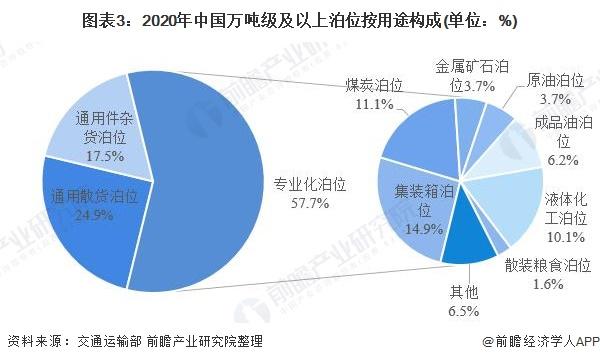 图表3:2020年中国万吨级及以上泊位按用途构成(单位:%)