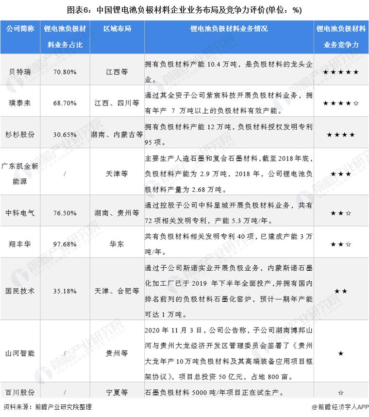 图表6:中国锂电池负极材料企业业务布局及竞争力评价(单位:%)