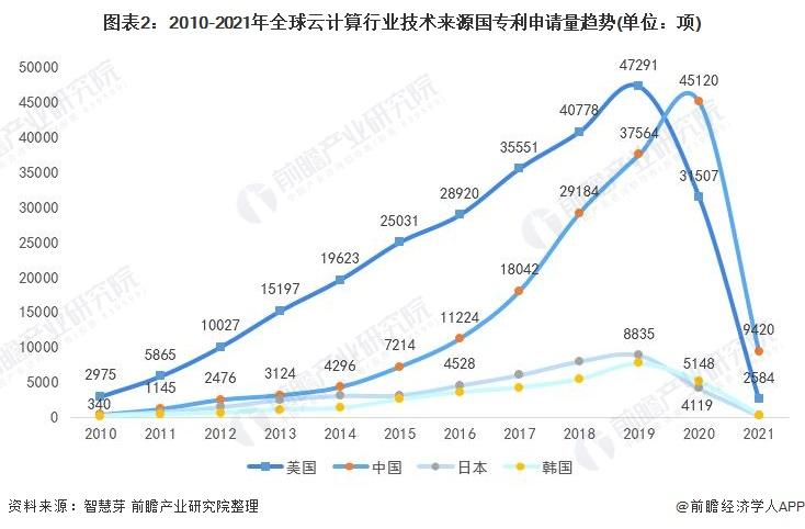 图表2:2010-2021年全球云计算行业技术来源国专利申请量趋势(单位:项)
