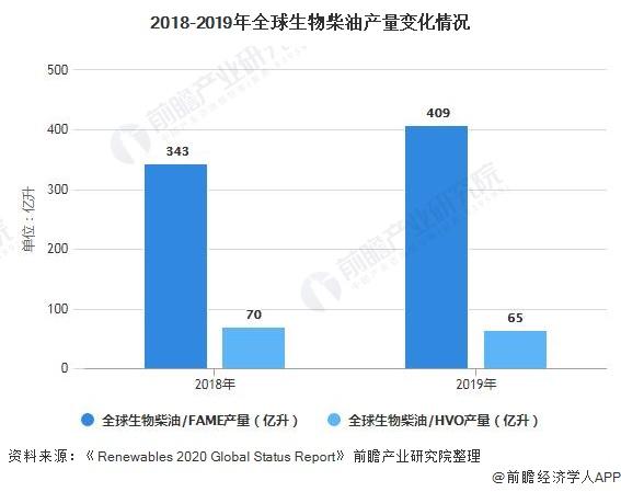 2018-2019年全球生物柴油产量变化情况