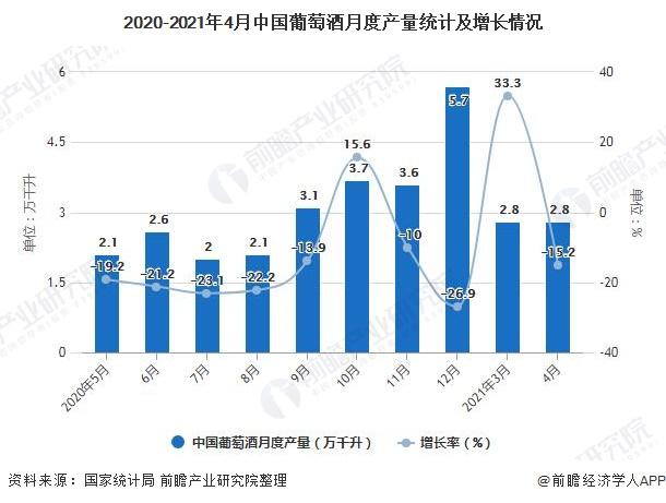 2020-2021年4月中国葡萄酒月度产量统计及增长情况