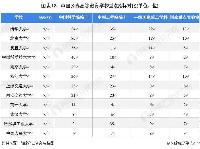 图表12:中国公办高等教育学校重点指标对比(单位:位)
