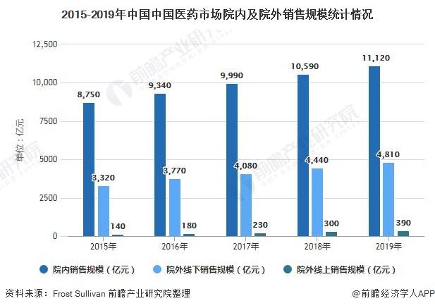 2015-2019年中国中国医药市场院内及院外销售规模统计情况