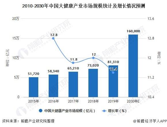 2010-2030年中国大健康产业市场规模统计及增长情况预测