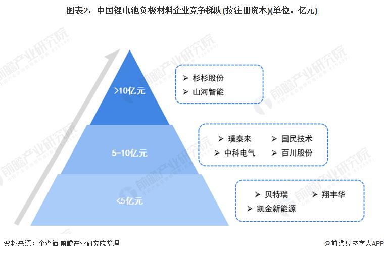 图表2:中国锂电池负极材料企业竞争梯队(按注册资本)(单位:亿元)