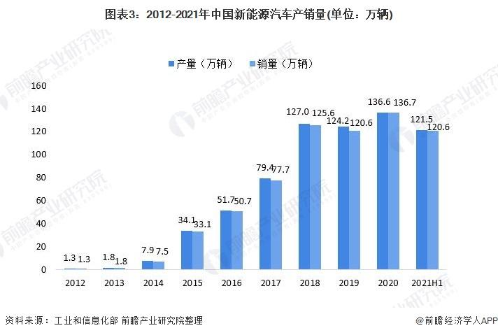 图表3:2012-2021年中国新能源汽车产销量(单位:万辆)