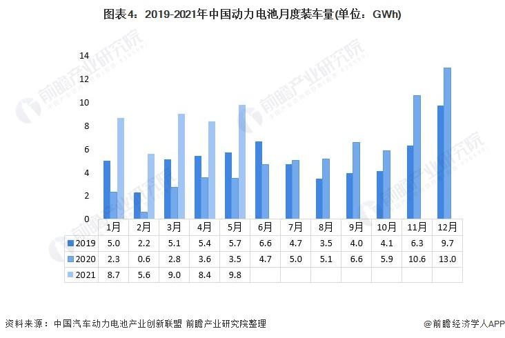 图表4:2019-2021年中国动力电池月度装车量(单位:GWh)