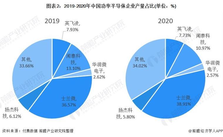图表2:2019-2020年中国功率半导体企业产量占比(单位:%)